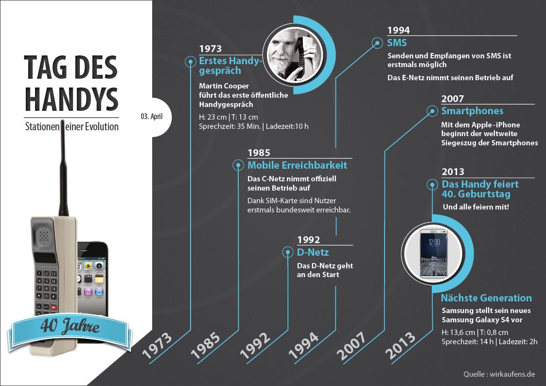 Infografik vor 40 jahren das erste handy gespr ch for Erfinder der sms
